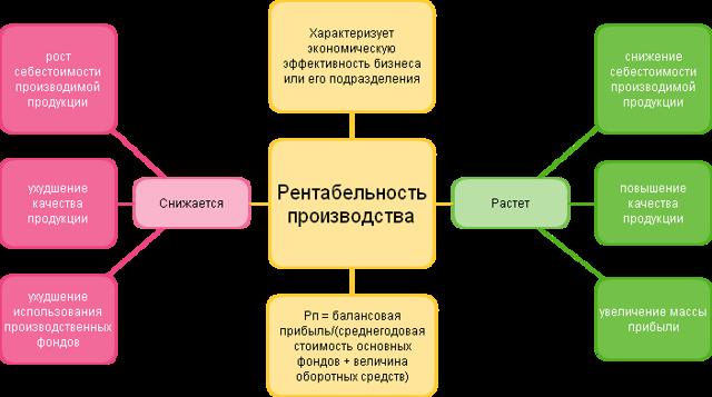 Как рассчитать рентабельность продукции: формула и способы расчета