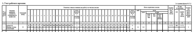 Порядок увольнения работника за прогул: подготовка акта и приказ
