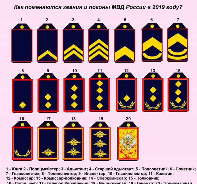 Специальные звания, которые присваиваются сотрудникам в ГИБДД в разных случаях