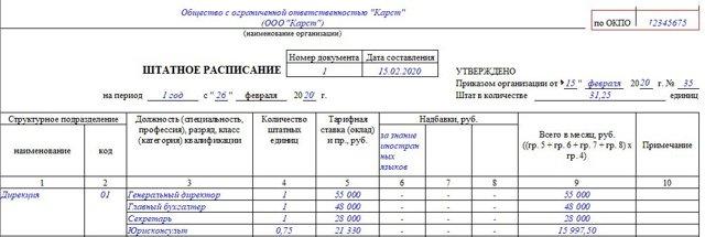 Кто утверждает штатное расписание в РФ: правовые особенности