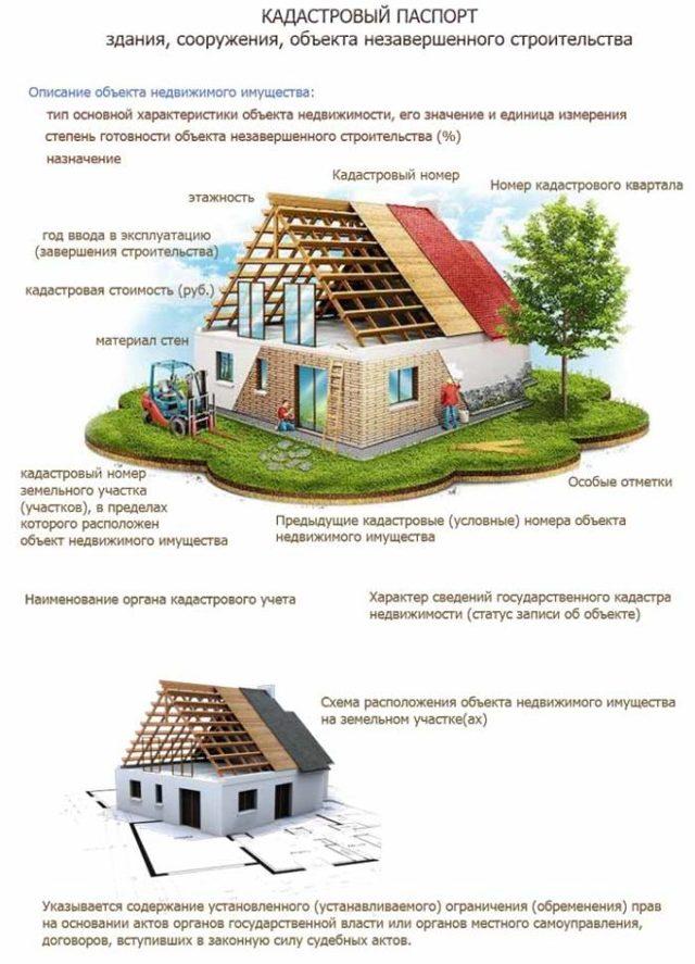 Какие нужны документы для покупки дома с земельным участком?