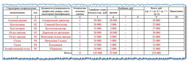 Основные реквизиты штатного расписания