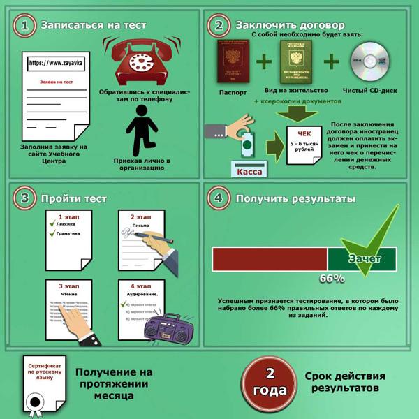 Какие документы нужны для получения гражданства РФ: возможные варианты