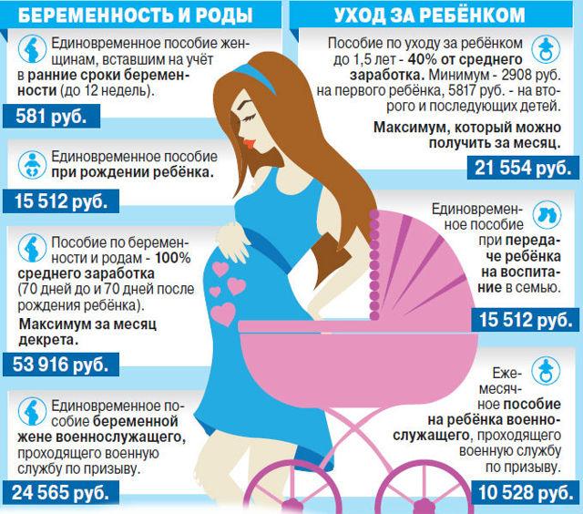 Какие пособия положены при рождении ребенка: работающие и неработающие мамы