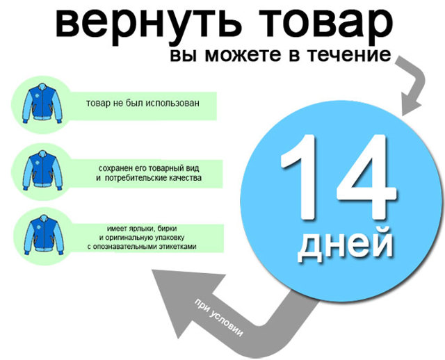Правила, по которым производится возврат товара в магазин в двухнедельный срок