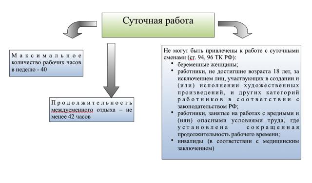 Что такое суточная работа по Трудовому Кодексу