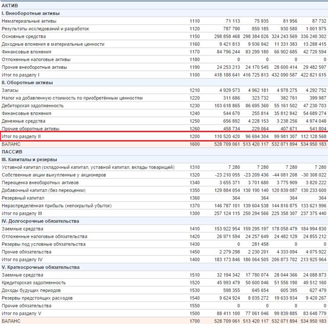 Коэффициент оборачиваемости оборотных активов: понятие, применение