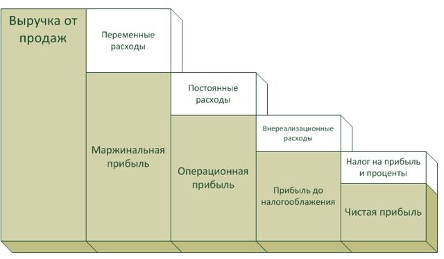 Что такое чистая прибыль предприятия – формула, анализ, распределение, пути увеличения