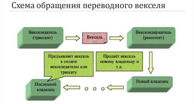 Переводной вексель отличается от простого тем что...