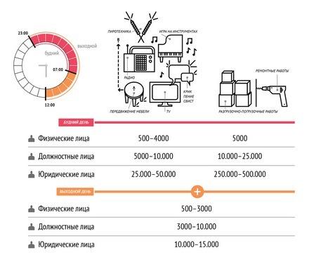 Многих интересует вопрос: До какого часа можно шуметь в квартире?