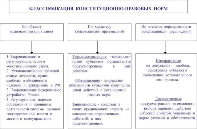 Понятие, предмет и метод конституционного права России как главные элементы отрасли права