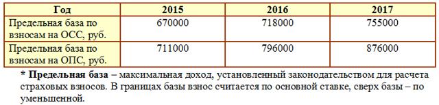 Формула расчета зарплаты при различных формах оплаты трудовой деятельности