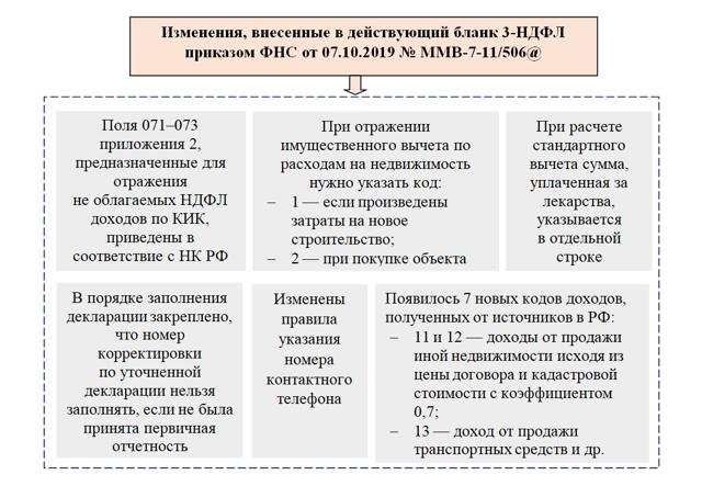 Как выглядит инструкция по заполнению 3НДФЛ?