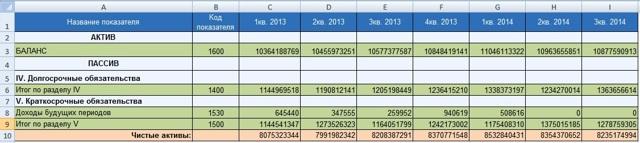 Чистые активы предприятия: расчет и интерпретация