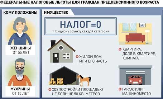 Льготы пенсионерам по налогу на имущество: особенности и процедура получения