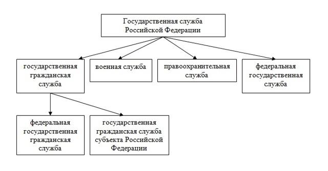 Государственная служба – закон и какработаетсистема государственнойслужбы вРФ.