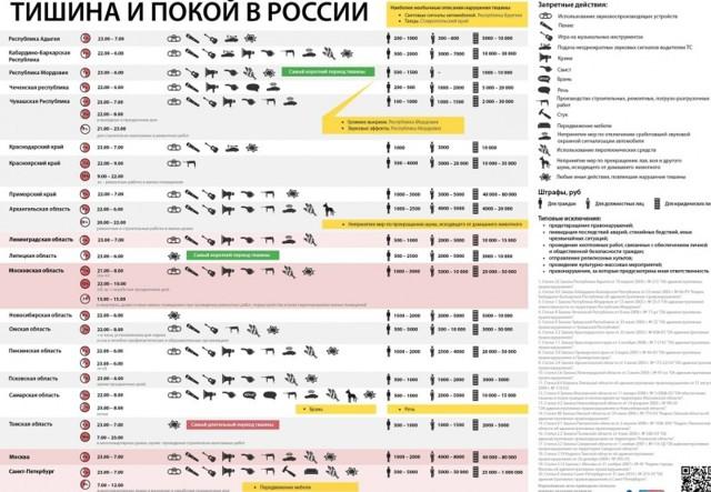 До скольки можно сверлить или по-другому шуметь при ремонте на территории РФ