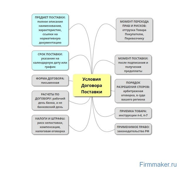 Что нужно знать о договоре поставки: основные условия