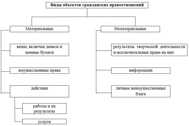 Классификация объектов гражданских правоотношений