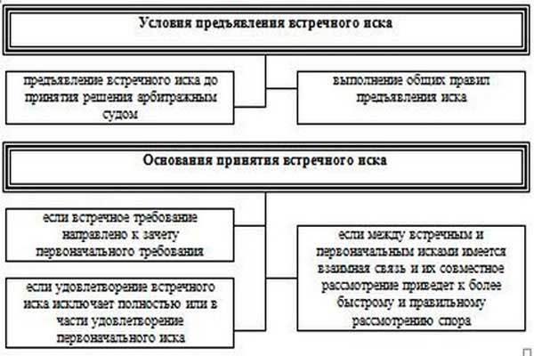 Встречный иск в арбитражном процессе: понятие, особенности и применение