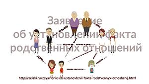 Заявление об установлении факта родственных отношений. Образец доступен для ознакомления