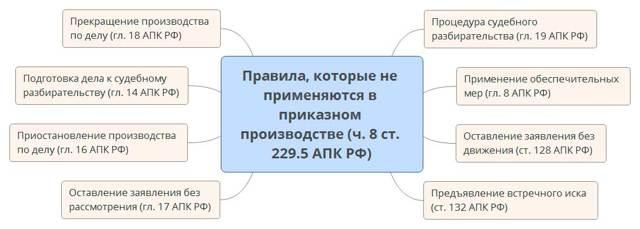 Особенности и отличия упрощенного делопроизводства