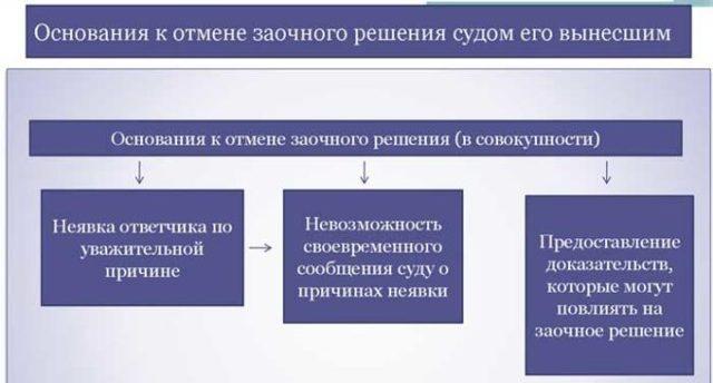 Как осуществляется отмена заочного решения суда. Образец справки оформляется в рамках законодательства