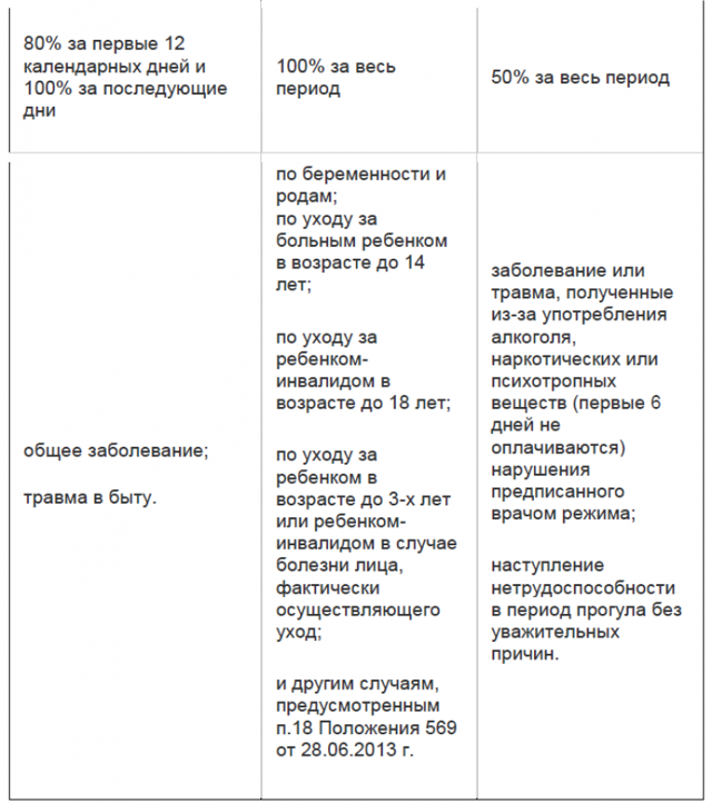 Оплата больничного листа в Беларуси – практическое руководство для работников