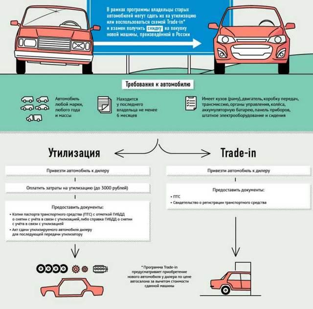 Как списать машину в утиль и снять ее с учета? Особенности процедуры