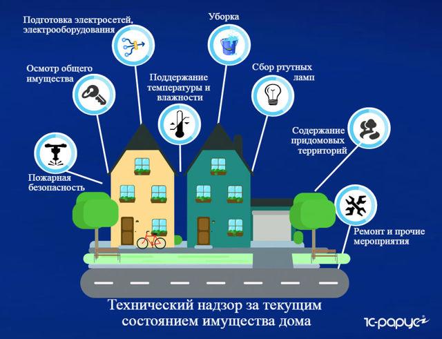 Что входит в техническое обслуживание многоквартирного дома: какие услуги